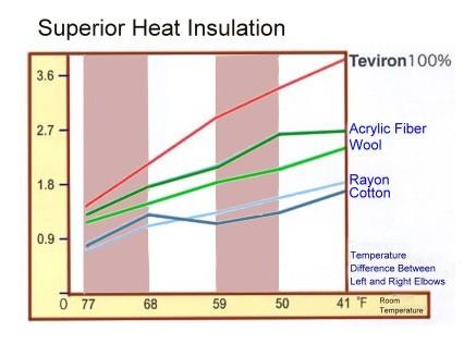 Teviron Superior Heat Insulation