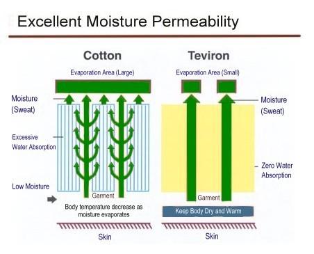 Teviron Moisture Permeability